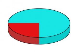 pai chart-2