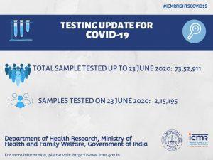 24 घंटे में रिकॉर्ड नए कोरोना मरीज मिले, सैंपल टेस्टिंग में भी रिकॉर्ड बना